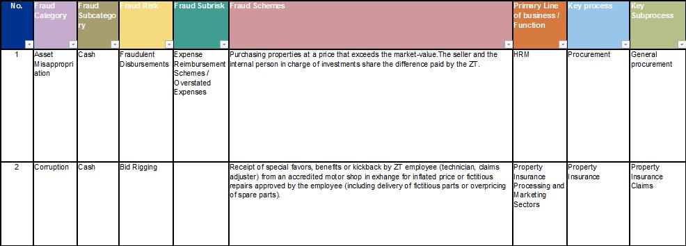 Fraud risk assessment abc transparency 33 maxwellsz